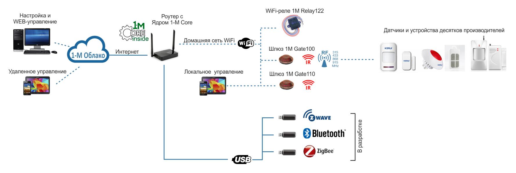 Как сделать домашнюю сеть через wifi роутер